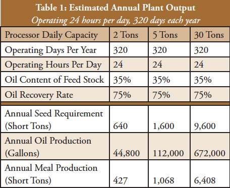 biodiesel-2-estimated-annual-plant-output
