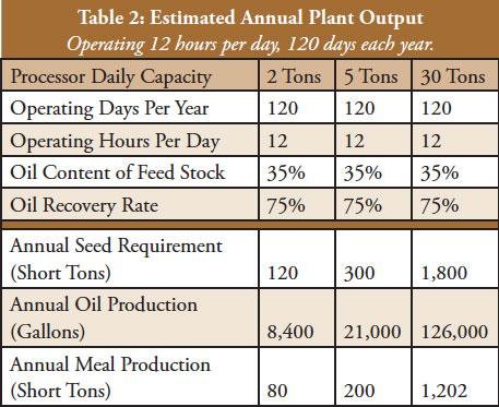 biodiesel-3-estimated-annual-plant-output