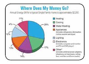 Where Does My Money Go?