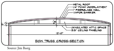 Bow Truss Cross-section