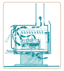 Non-Catalytic Stove
