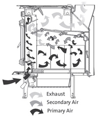 Figure 2. Combustion air paths.