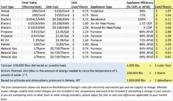 Fuel Heating Cost Comparison