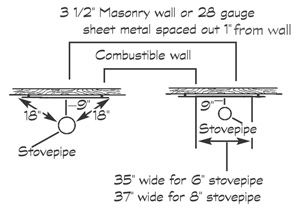 Protected Walls and Ceilings