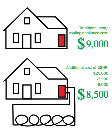 Heat Pump Economics Example