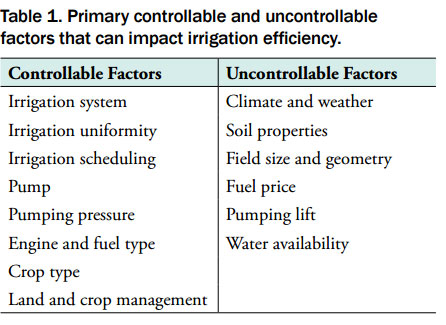 Irrigation Efficiency Table