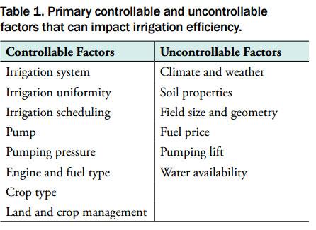 Irrigation Efficiency Table