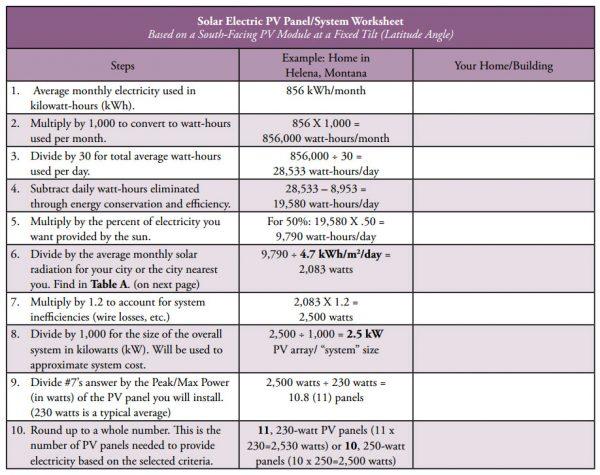 Solar Electricity PV Panel System Worksheet