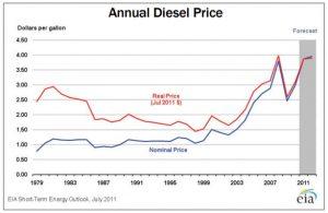 understandingenergy-annualdieselprice