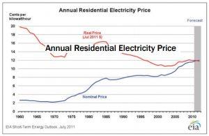 understandingenergy-annualelectricityprice