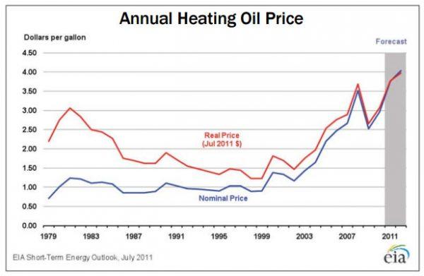 understandingenergy-annualheatingoilprice