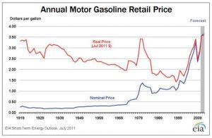 understandingenergy-annualmotorgasprice