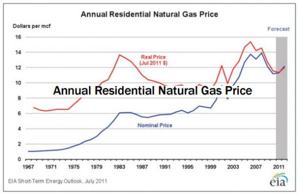 understandingenergy-annualnaturalgasprice