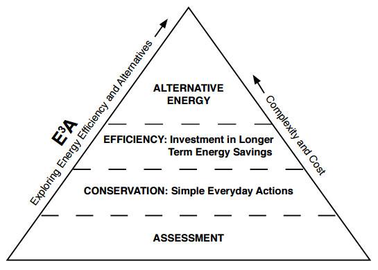 understandingenergy-energy-pyramid
